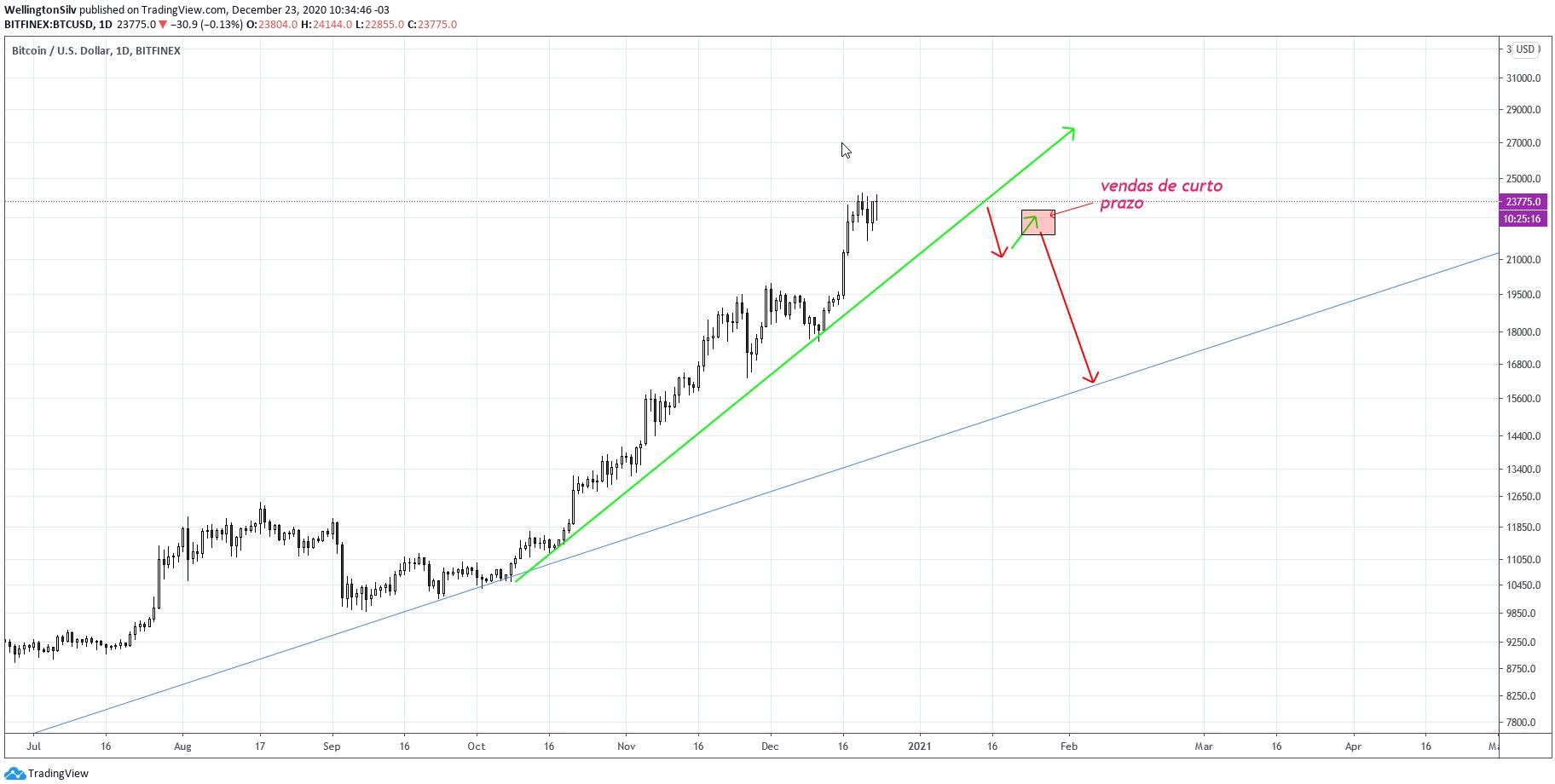 Gráfico diário do Bitcoin (D)