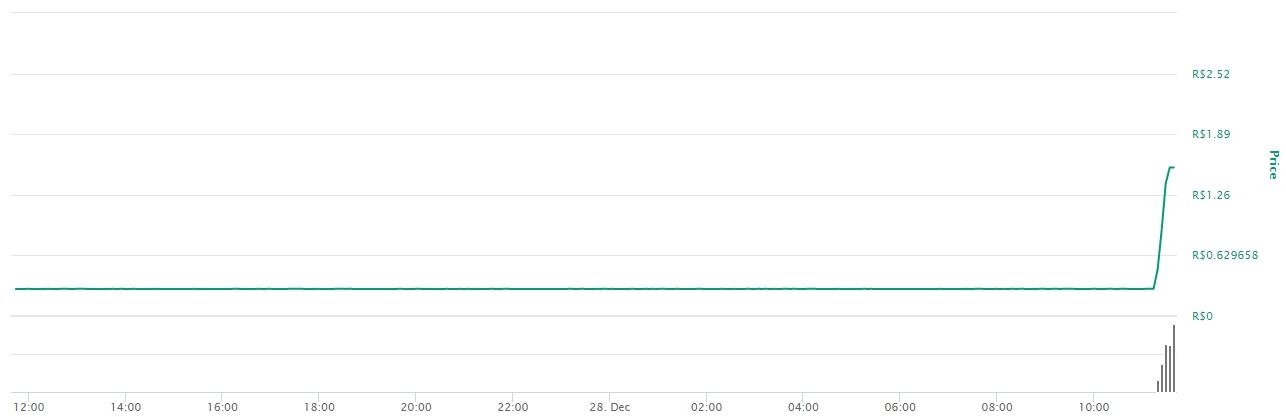 Variação de preço do GRAP nas últimas 24 horas