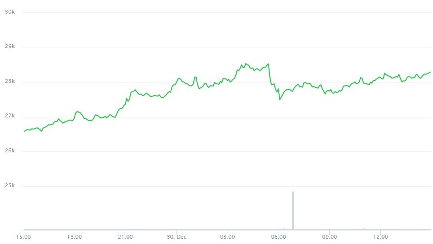 Variação de preço do Bitcoin nas últimas 24 horas.