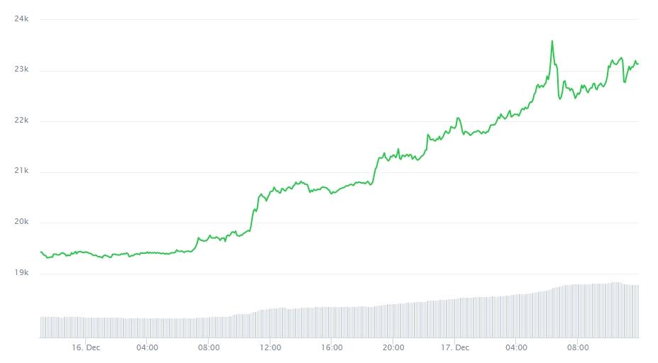Pico de preço do Bitcoin após emissão de USDT