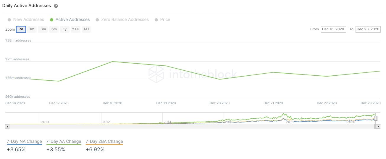 Variação de endereços ativos de Bitcoin nos últimos sete dias