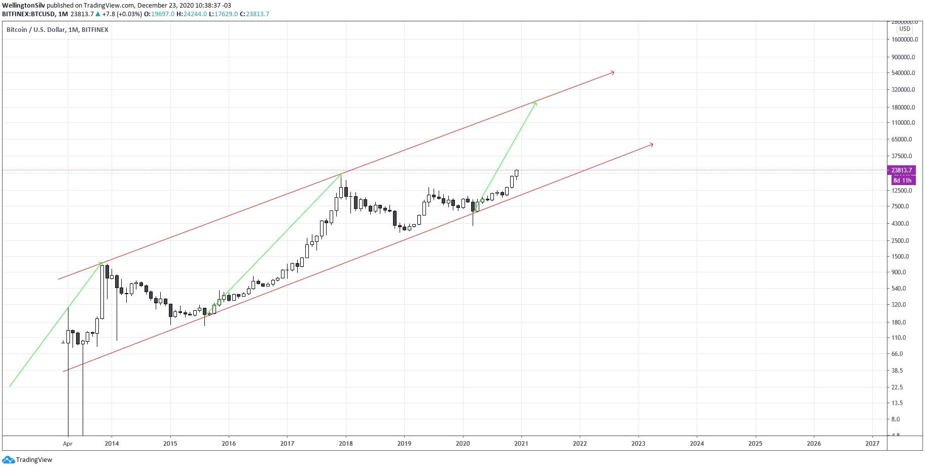 Gráfico mensal do Bitcoin (M)