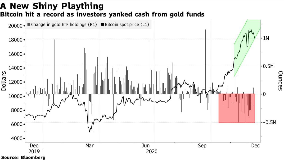 Proporção entre investimentos em ouro e BTC