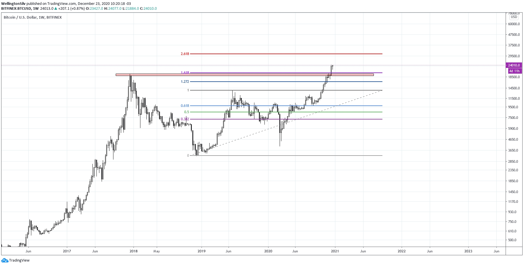 Gráfico semanal do Bitcoin (W)