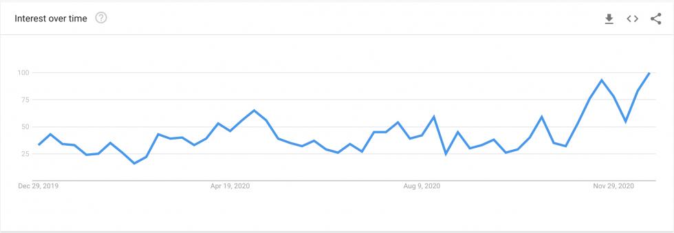 """Pontuação do Google Trends para """"como comprar Bitcoin"""" tem tendência de alta"""