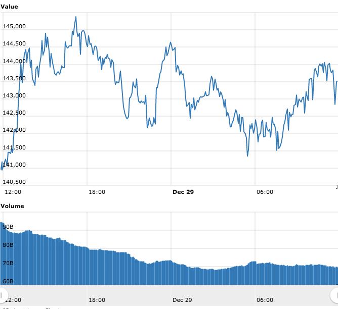 Evolução do preço do Bitcoin nas últimas 24 horas