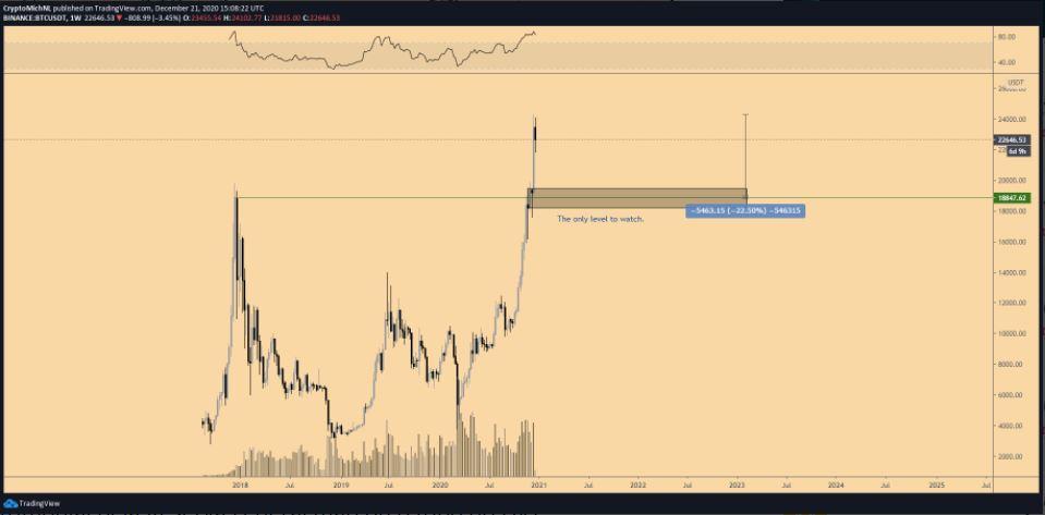 Gráfico BTC/USDT de uma semana