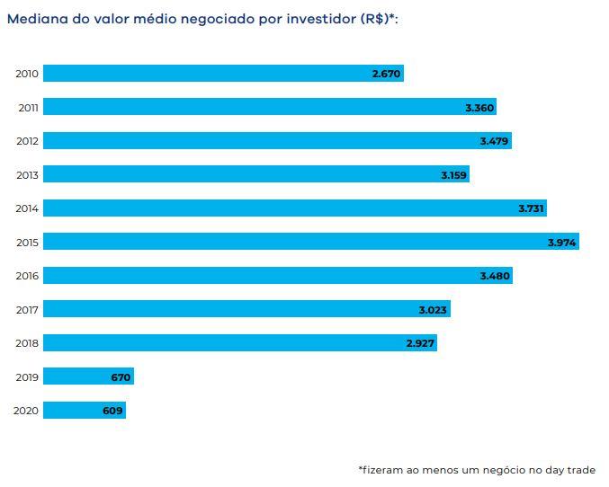 Mediana do valor médio negociado por investidor