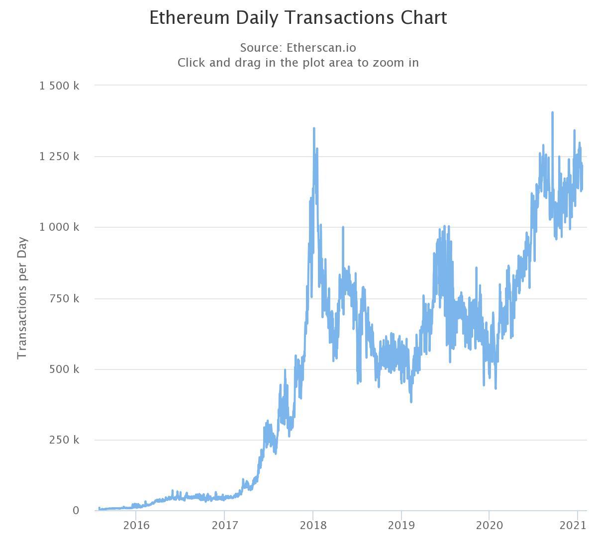Número de transações diárias na ETH