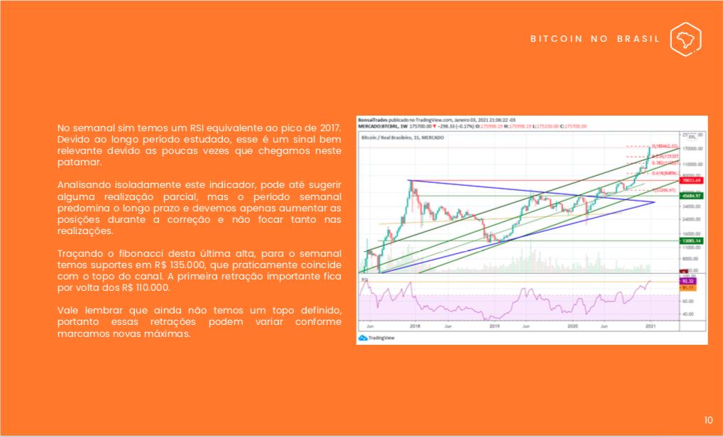 Indicação de possíveis correções do Bitcoin