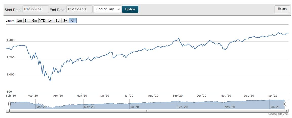 Valorização do índice Megacap nos últimos 12 meses