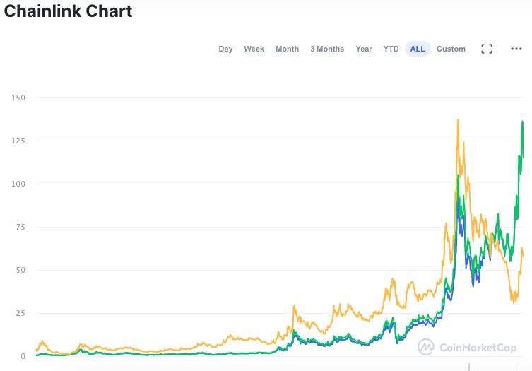 Gráfico do desempenho da LINK desde o lançamento