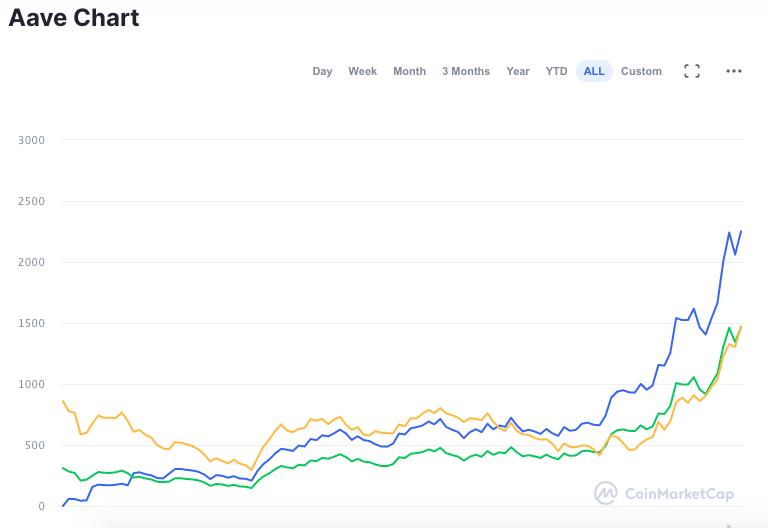 Gráfico do desempenho da AAVE desde o lançamento
