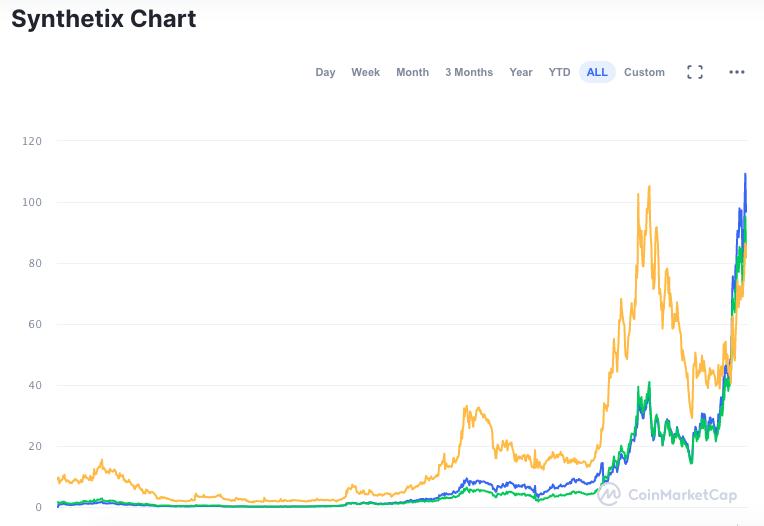 Gráfico do desempenho da SNX desde o lançamento