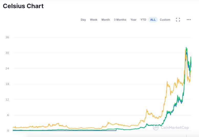 Gráfico do desempenho da CEL desde o lançamento