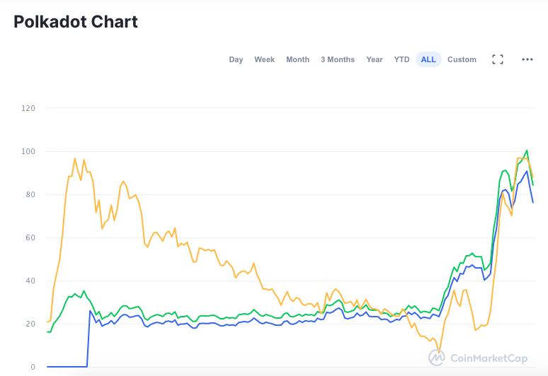 Gráfico do desempenho da DOT desde o lançamento