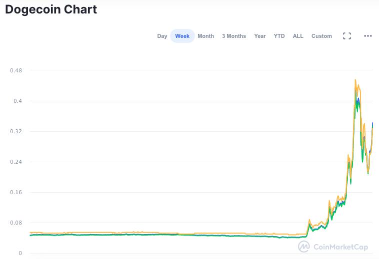 O pico de alta da DOGE foi muito mais intenso que o do Bitcoin