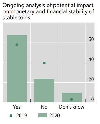 Análise do impacto potencial de stablecoins sobre a estabilidade monetária e financeira