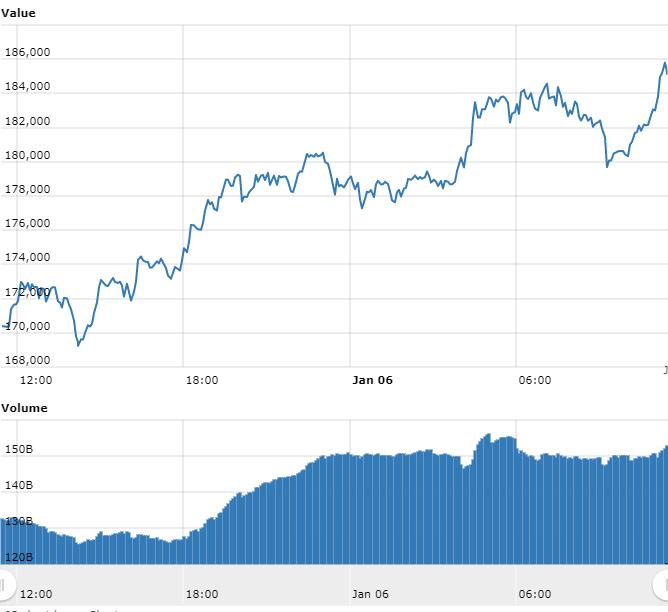 Bitcoin bate novo recorde enquanto Stellar dispara 75%