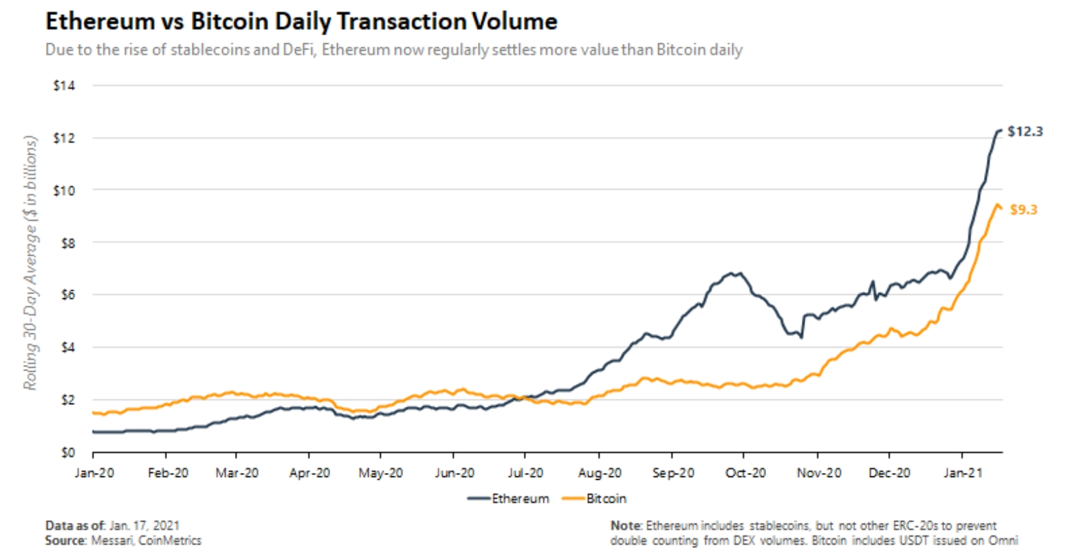 Volume transacional de ETH e BTC em 2020