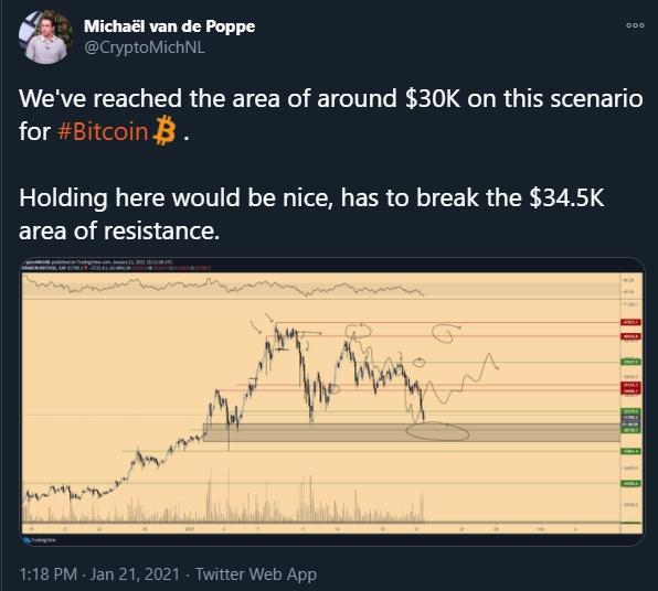 Michaël van de Poppe analista período atual do BTC