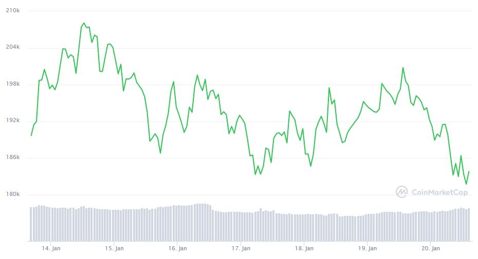 Gráfico com a variação de preço do Bitcoin na última semana