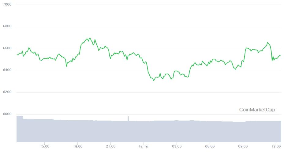 Gráfico com a variação de preço do Ethereum nas últimas 24 horas