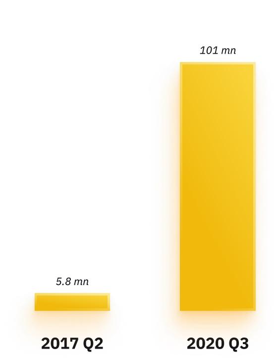 Dados do estudo da Binance. Fonte: Binance