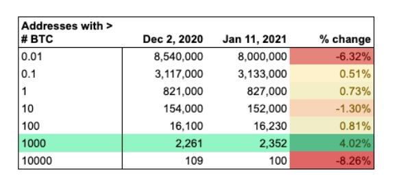Endereços e seus montantes em BTC