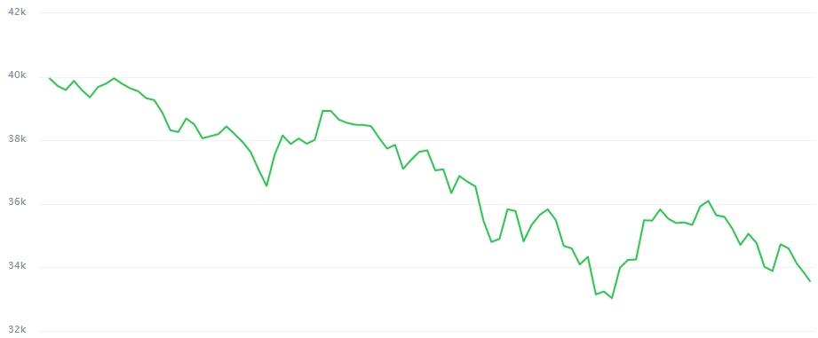 Gráfico com a variação do Bitcoin nas últimas 24 horas