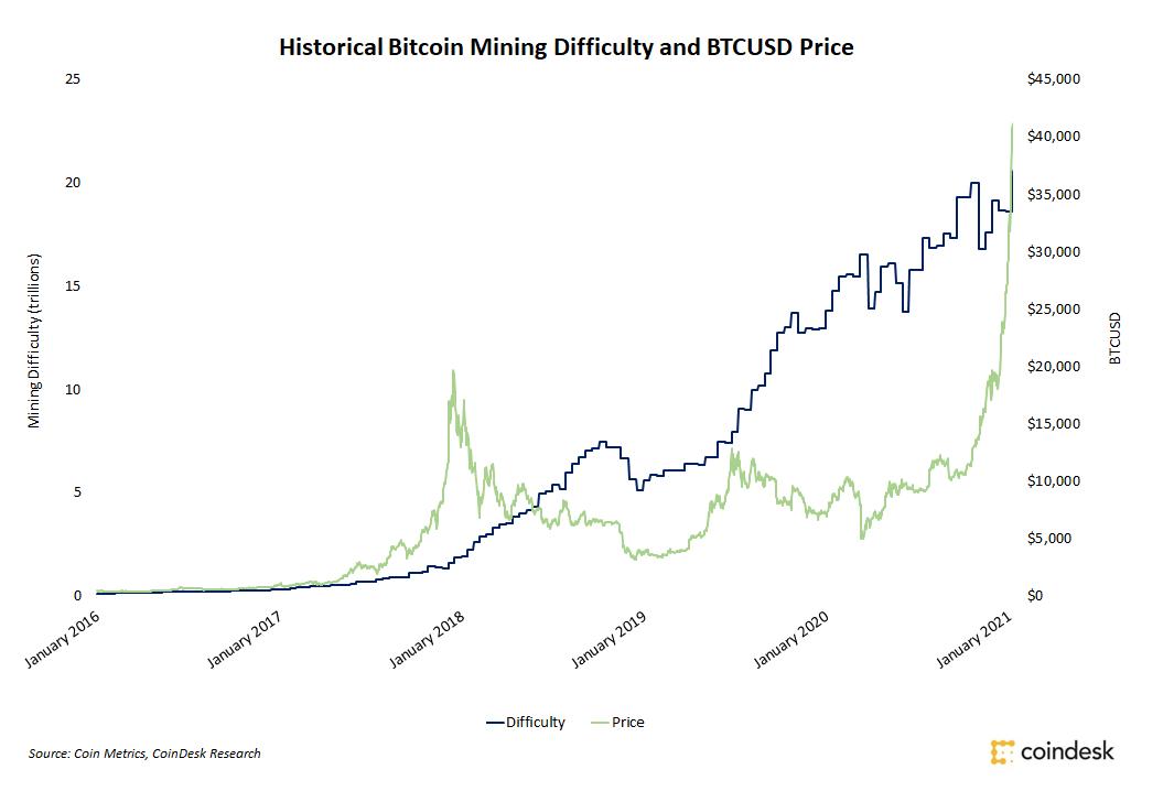 Evolução no preço do Bitcoin e na dificuldade de mineração