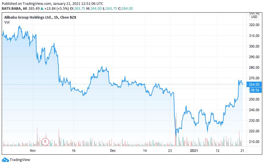 Desempenho das ações do Alibaba desde o desaparecimento público de Jack Ma