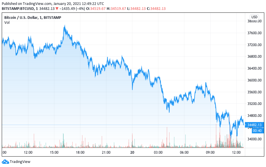 Desempenho do Bitcoin nas últimas 24 horas