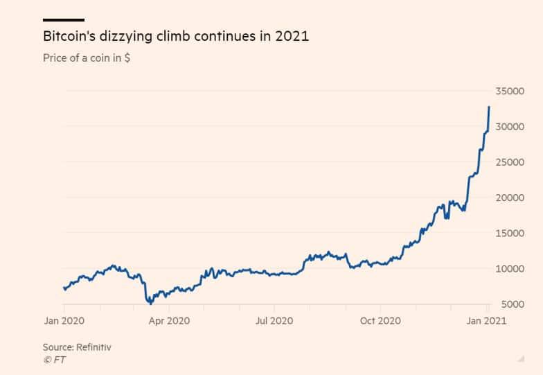 Desempenho do Bitcoin desde jan/20