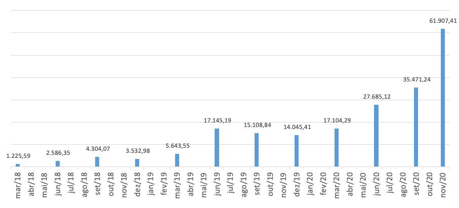 Saldo acumulado em novembro de 2020 a partir de aportes mensais de R$ 500 ao preço médio de cada mês, totalizando R$ 18.000 de investimentos