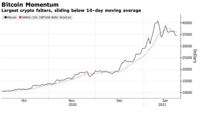 Gráfico do Bitcoin nos últimos meses