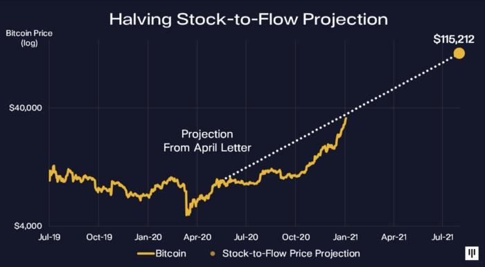 Projeção do Bitcoin do Pantera Capital