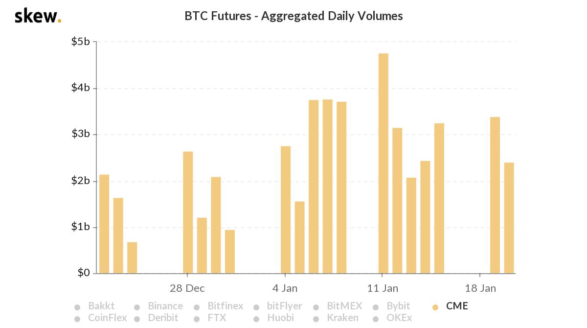 Volume diário de futuros de Bitcoin negociados na CME