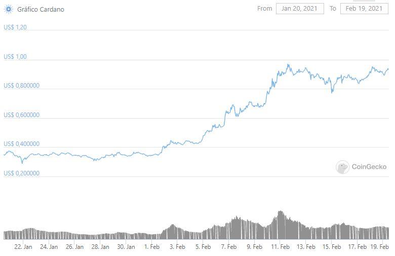 Gráfico da Cardano (ADA) no último mês. Fonte: CoinGecko