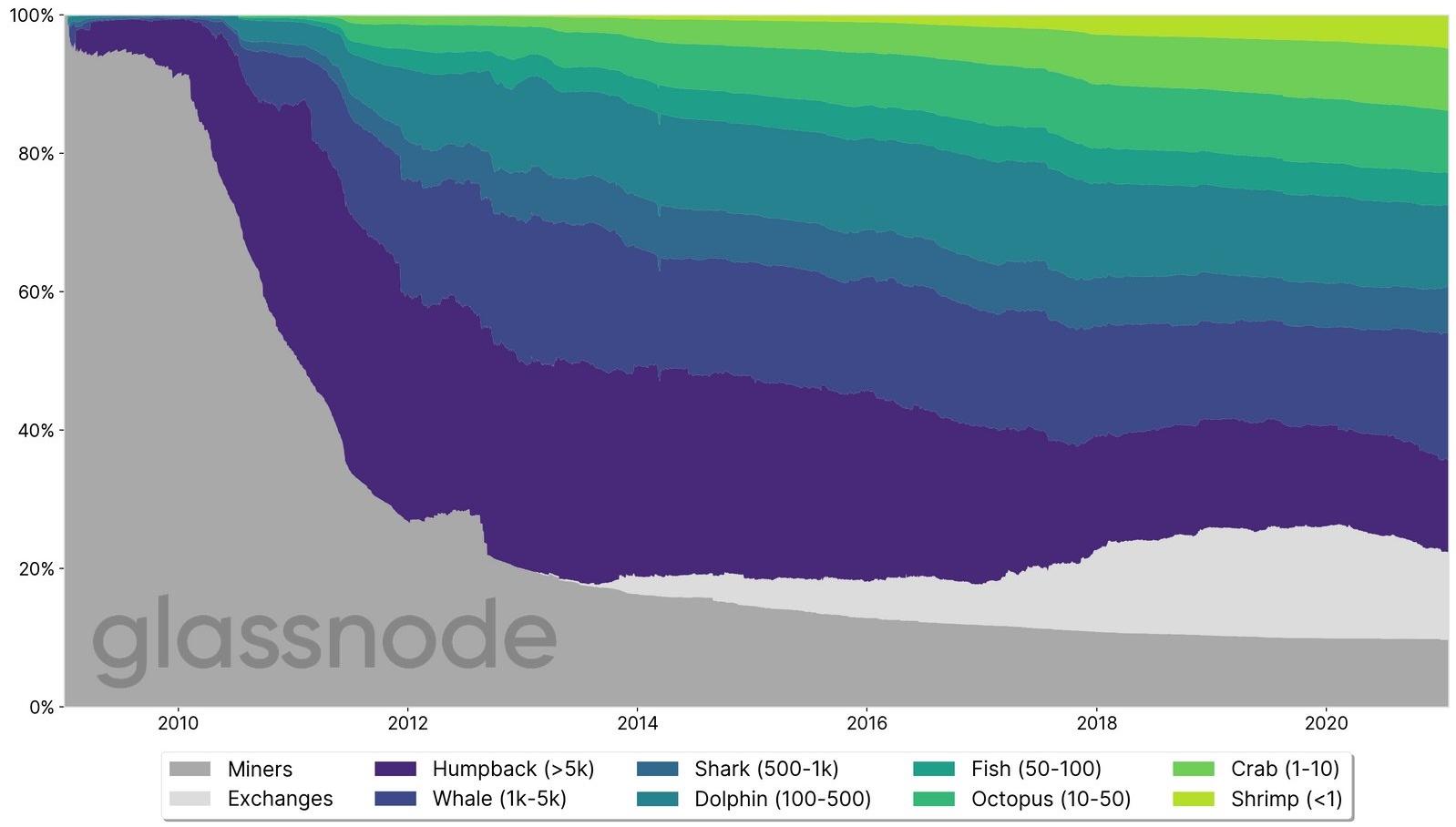 Distribuição de Bitcoin ao entre 2010 e 2020. Fonte: Meltem Demirors/Glassnode