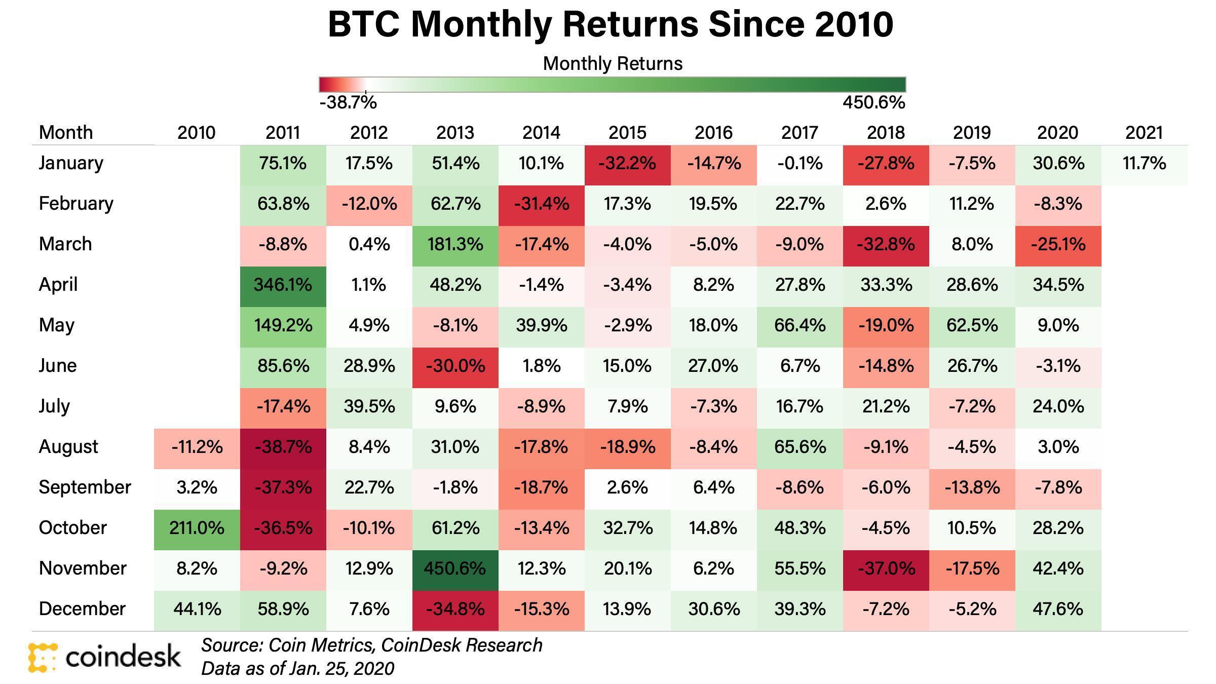 Histórico de rentabilidade mensal do Bitcoin. Fonte: Coin Metrics/CoinDesk Research