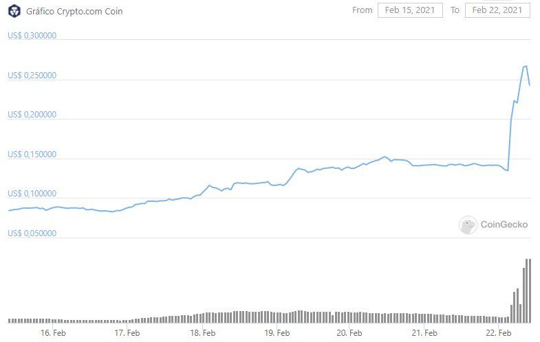 CRO explode mais de 200%. Fonte: CoinGecko