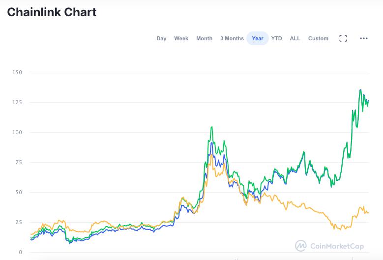 Valorização da LINK desde janeiro de 2020
