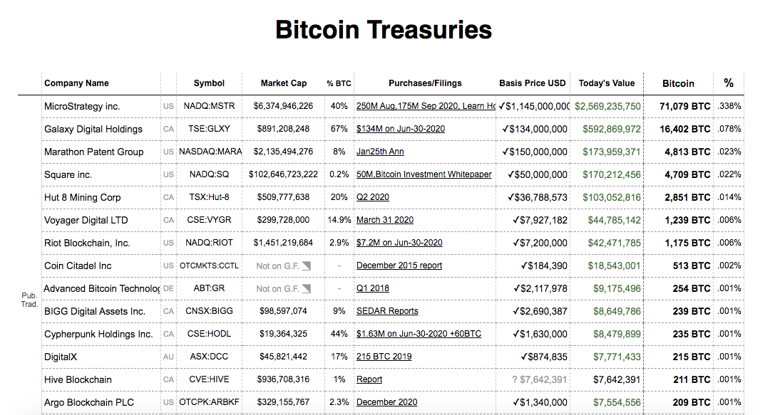 MicroStrategy possui mais Bitcoins do que todas as outras empresas listadas
