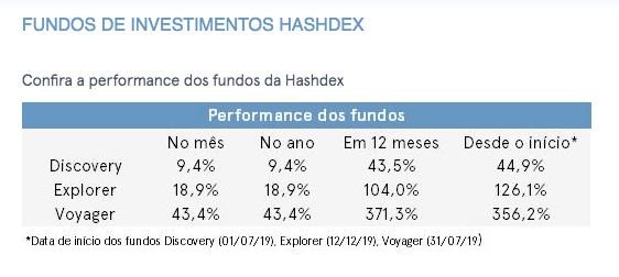 Fundos da Hashdex apresentam forte desempenho em janeiro