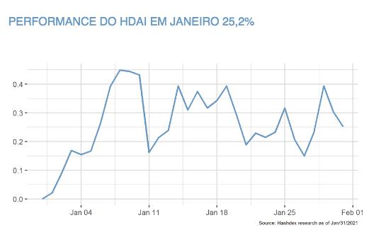 HDAI performance in January