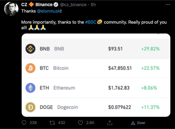 CEO da Binance destaca forte alta da BNB
