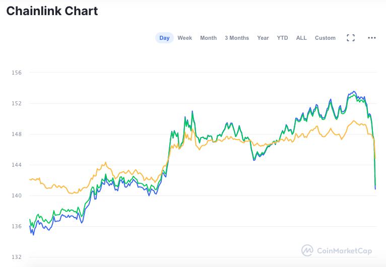 Valorização da LINK nas últimas 24 horas
