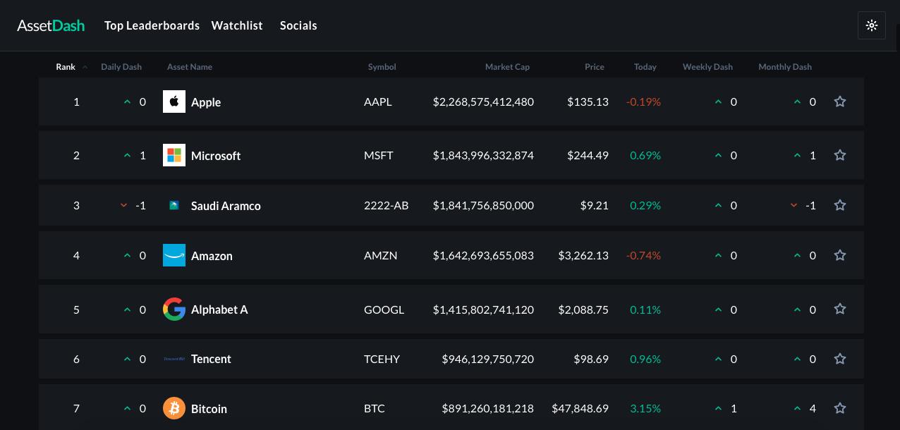 Bitcoin está próximo de entrar para grupo seleto