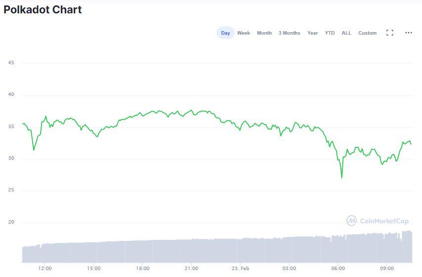 Gráfico de DOT nas últimas 24 horas. Fonte: CoinMarketCap